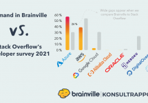 Cloud tech demand in Brainville