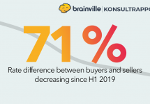 The rate difference between seller and buyer in Brainville keeps decreasing