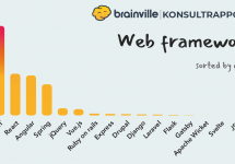 Web frameworks sorted by demand in Brainville
