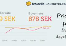 DevOps rates in Brainville