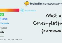 Most sought after cross-platform frameworks in Brainville